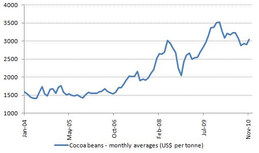 Cocoa price 2004-2010