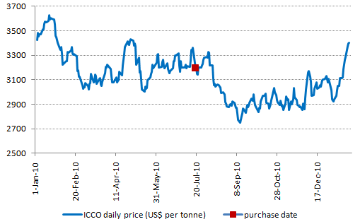 Cocoa price 2010 with purchase