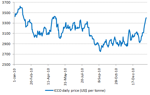 Cocoa price 2010